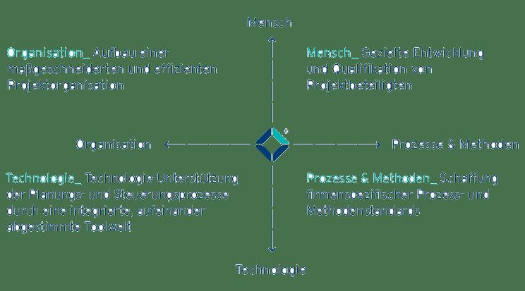 Achsenkreuz Grafik